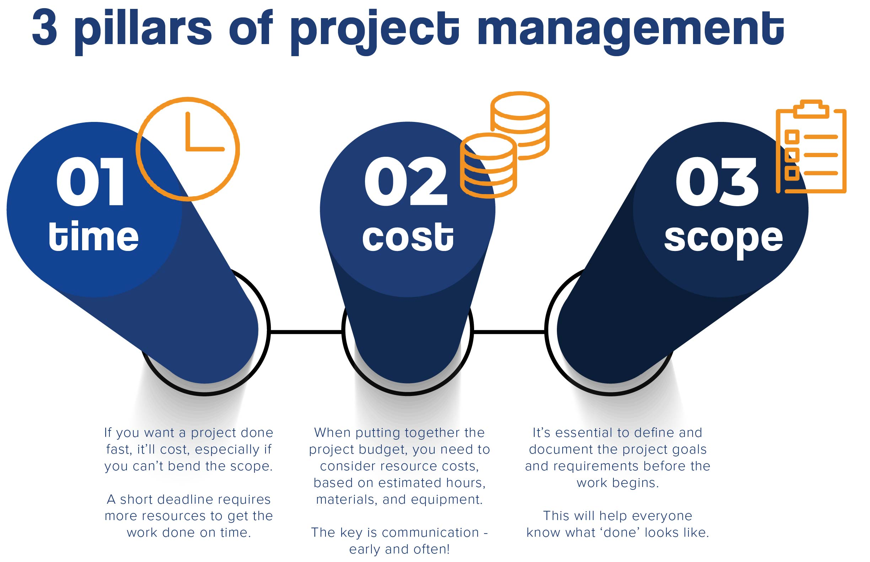 3 pillars of project management